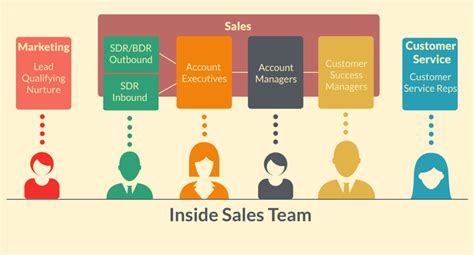 Anatomy Of An Inside Sales Team