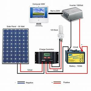 Solar Panel Diagram  U2013 Caravan Solar Panel Kits  U0026 Chargers