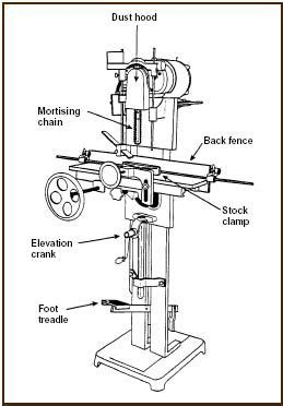 chain mortising machine project ideas mortising