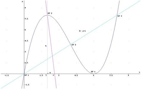 wendepunkt berechnen wendepunkt matheguru quadratische