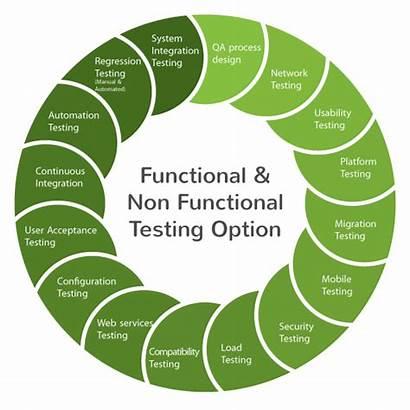 Functional Testing Non Test Gauss Development