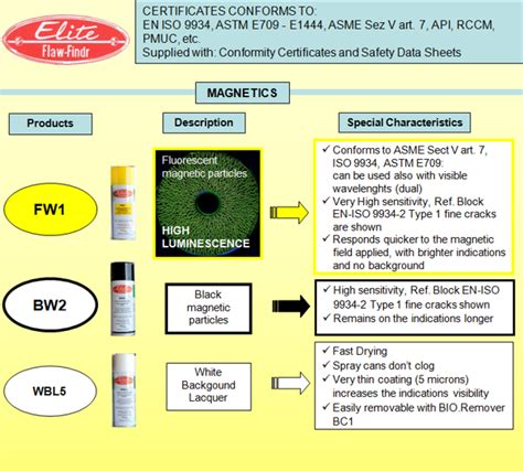magnetic ndt inspection elite particles fluorescent ac fw1
