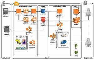 Data Ingestion And Analytics Architecture Diagram