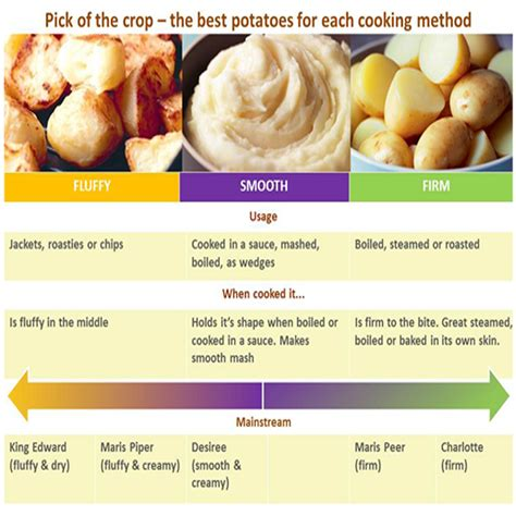 different types of potatoes recipes potato varieties potato recipes cooking potatoes good housekeeping