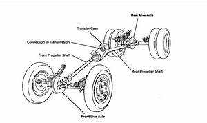What Is A Drive Axle