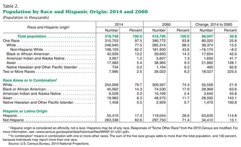census bureau usa mixed race studies united states census bureau