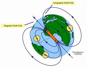 Earth As A Magnet  Lesson 0762