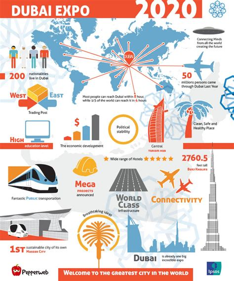 dubai expo infographic skillz middle east