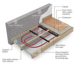 underfloor heating system for between standard joists