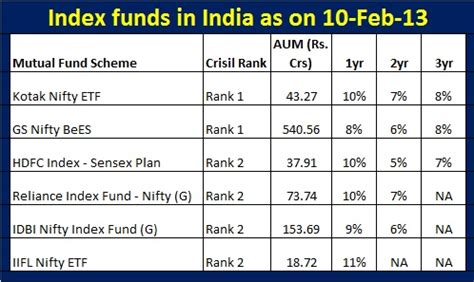Best Index Funds What Are Index Funds In India And Why They Are Not Popular