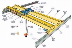 Overhead Gantry Crane Load System