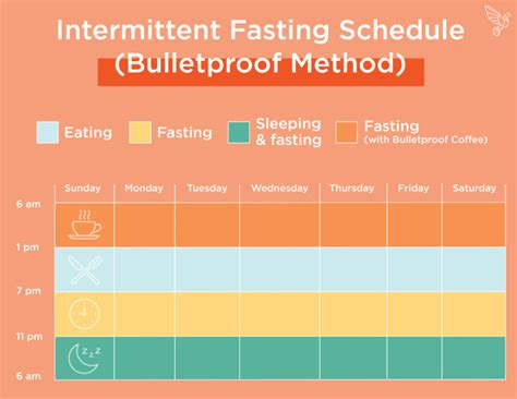 16 ounces of black coffee. Everything You Need To Know About Intermittent Fasting - @broccyourbody