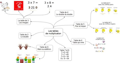 reviser les tables de multiplication en ligne 28 images familynet overblog table de