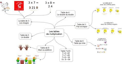Apprendre Les Table De Multiplication  Conceptions De La