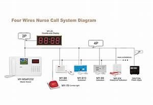 Meeyi Wired Hospital Nursing Intercom Nurse Call Bell With