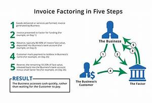 Invoice factoring altline by the southern bank for What is invoice factoring