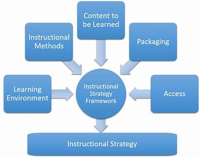 Instructional Strategies Strategy Methods Productivity Learning Knowledge