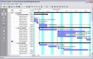 Project Management Gantt Chart Examples