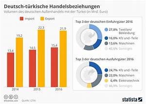 Kfz Wert Berechnen Kostenlos : infografik deutsch t rkische handelsbeziehungen statista ~ Themetempest.com Abrechnung