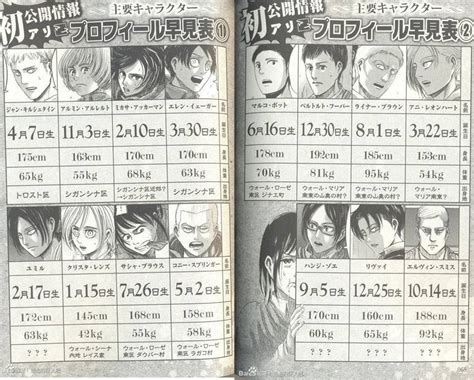 Shingeki No Kyojin's Characters' Birthdays!  Anime. Unique Event Signs Of Stroke. Road Work Signs. School Spirit Murals. Fancy Blank Labels