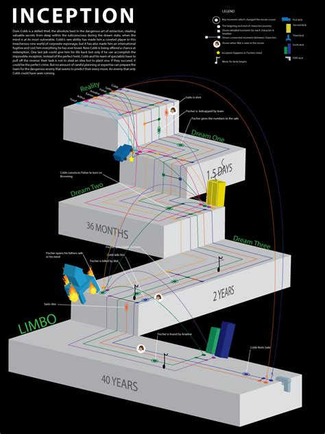 Inception Infographic Den