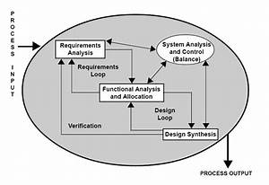 Process Analysis  Programming  And Software Development