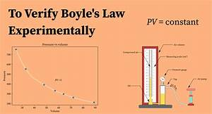 Boyle U0026 39 S Law Experiment