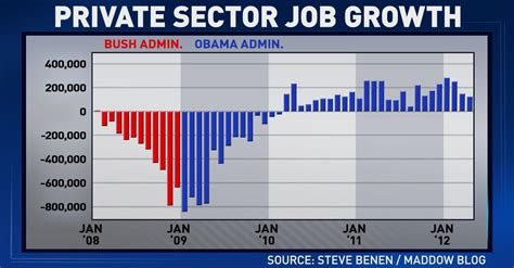 tonights ed show chart private sector job growth msnbc