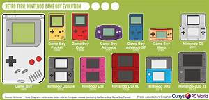 10 Nintendo Infographics That You Need To Level Up