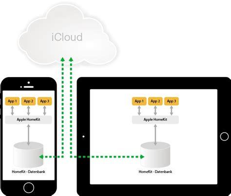 apple homekit ios als plattform fuer das smart home