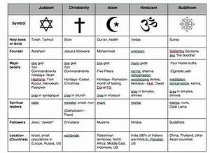 Comparison Chart Between Christianity Islam And Judaism Pin On World History