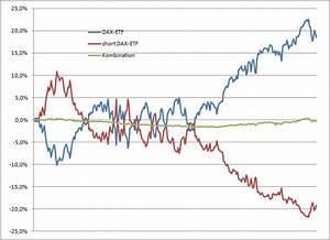 Korrelation Aktien Berechnen : negative korrelation ist nicht immer erstrebenswert dr peterreins portfolio consulting ~ Themetempest.com Abrechnung