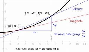Ableitungen Berechnen : mp forum differenzenquotienten der funktion x 2 berechnen matroids matheplanet ~ Themetempest.com Abrechnung