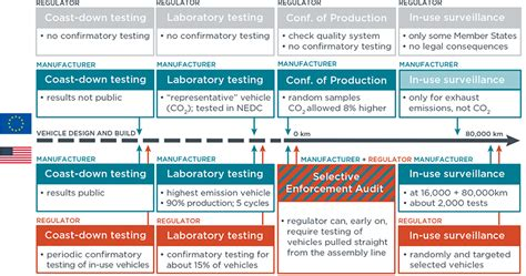 The Future Of Vehicle Emissions Testing In Europe (and
