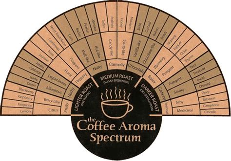I love coffee and throughout my years of seeking out delicious coffee, spectrum is my favorite. coffee-aroma-spectrum
