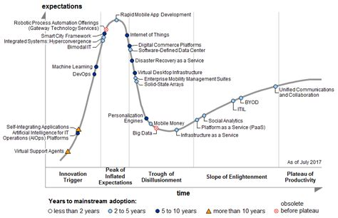 Gartner's 2017 Hype Cycle for ICT in India Shows that ...