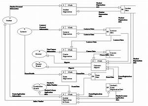 Software Engineering And Web Designing  Sample Document Flow Diagram  Context Diagram And Level