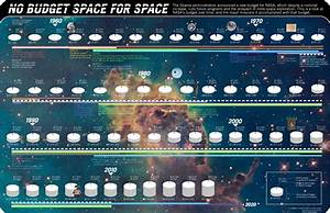 NASA Timeline Programs (page 3) - Pics about space