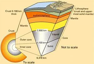 Lithosphere Diagram