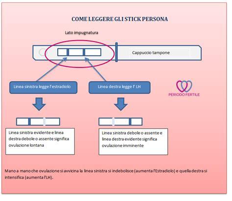 Test Stick Persona - come leggere i test ovulazione persona