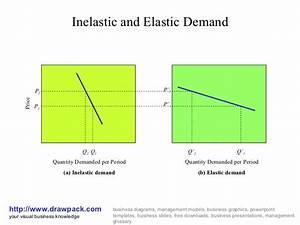Inelastic And Elastic Demand Business Diagram
