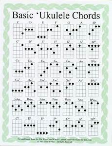 Baritone Chord Chart Ukulele Chord Chart Google Search Ukulele Chords Chart