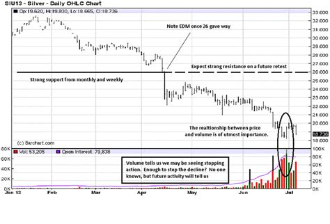 Silver - The Precious Metals Bellweather? Possibly :: The ...