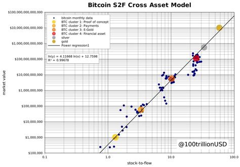 """By 2045, the model estimates each bitcoin will be worth $235,000,000,000. PlanB: Bitcoin Stock-to-Flow Cross Asset Model """"S2FX model ..."""