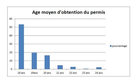 si鑒e auto age obligatoire le permis b le permis de conduire expliqué en 5 points