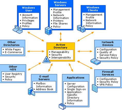 Active Directory Management Console by Active Directory Management Tips For An Administrator