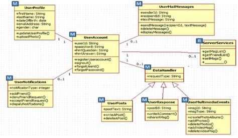 Diagram App by Gsn Mobile App Class Diagram Scientific Diagram
