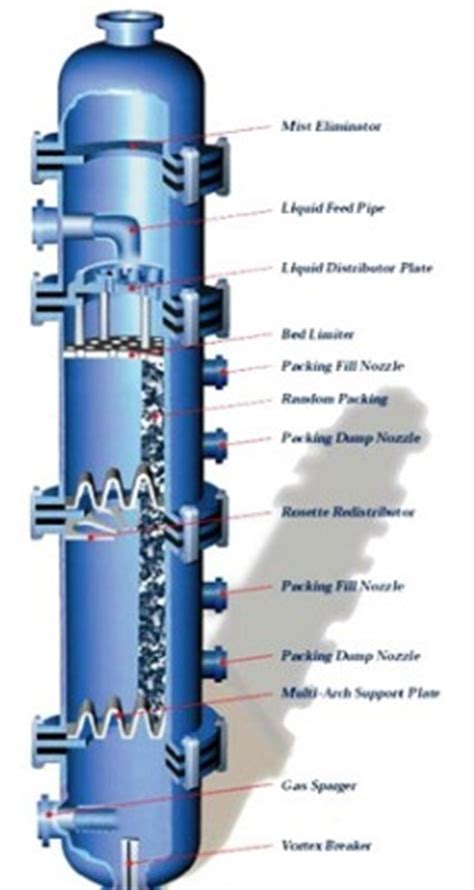 columns pic process equipment solutions