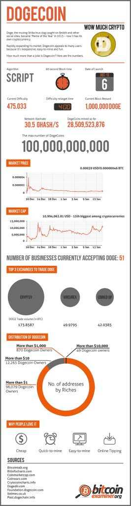 dogecoin  bitcoin infographic salesforce administration