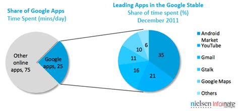 most popular android apps developed android apps the most popular in india